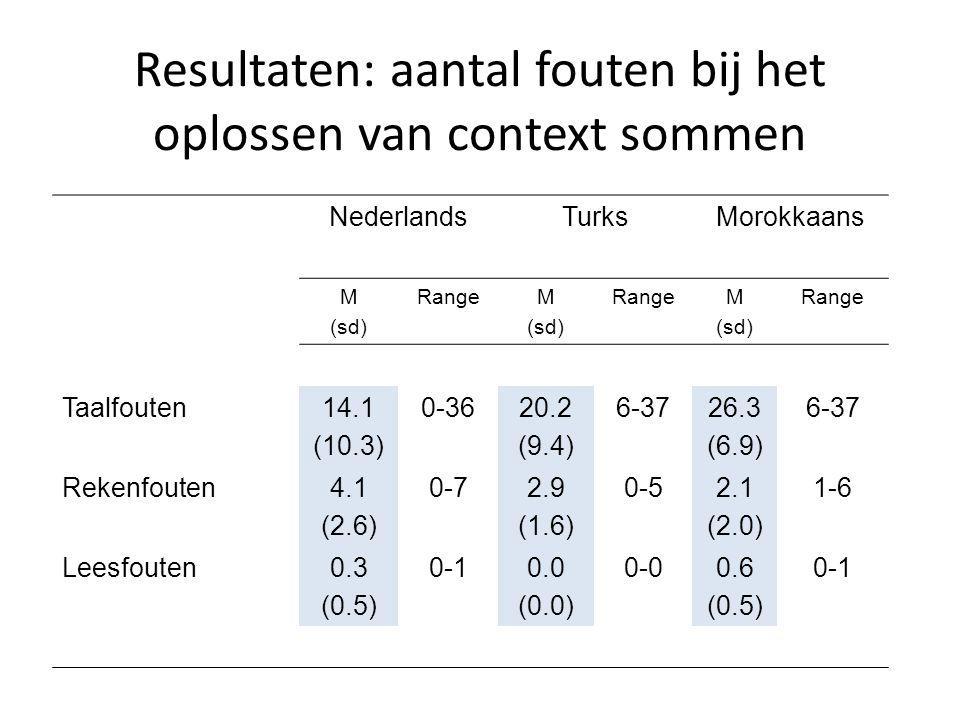 Resultaten: aantal fouten bij het oplossen van context sommen