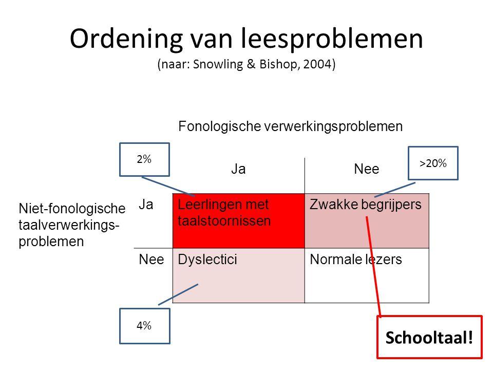 Ordening van leesproblemen (naar: Snowling & Bishop, 2004)