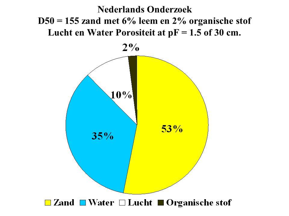 Nederlands Onderzoek D50 = 155 zand met 6% leem en 2% organische stof Lucht en Water Porositeit at pF = 1.5 of 30 cm.