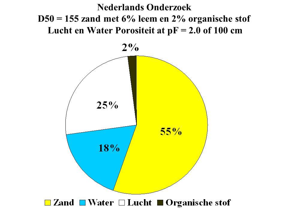 Nederlands Onderzoek D50 = 155 zand met 6% leem en 2% organische stof Lucht en Water Porositeit at pF = 2.0 of 100 cm
