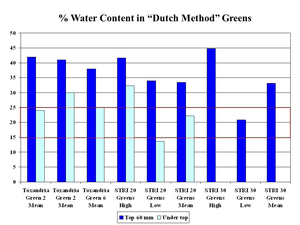 % Water Content in Dutch Method Greens