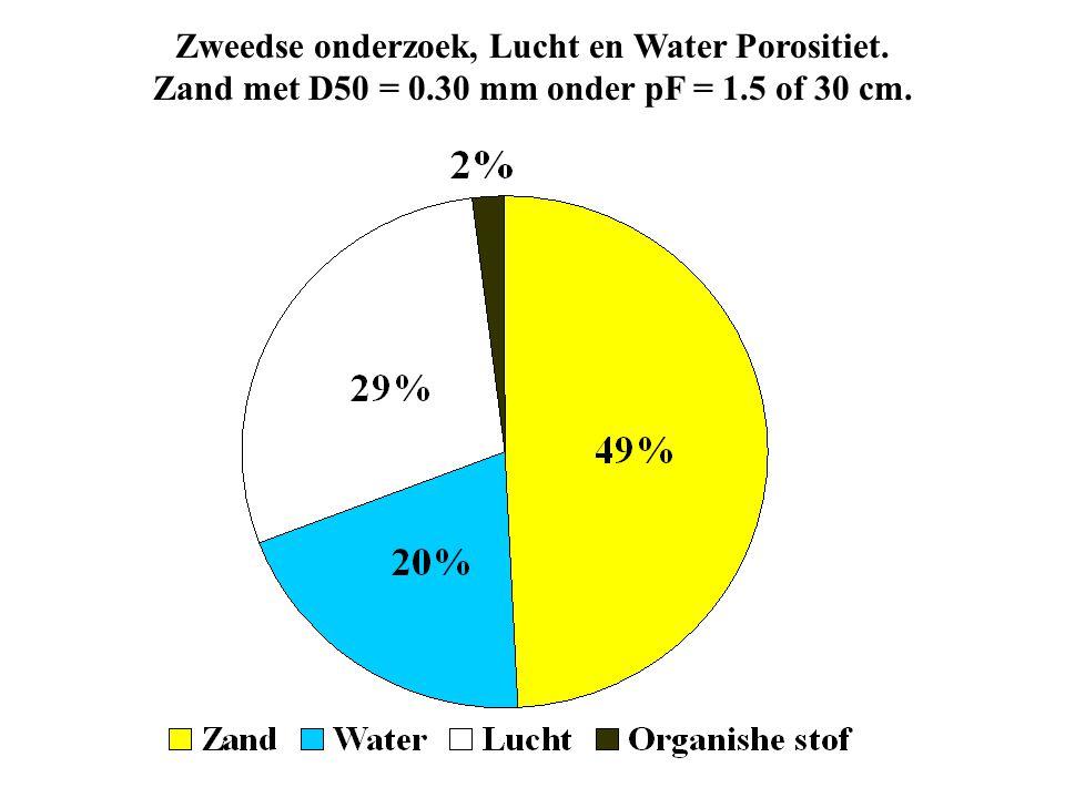 Zweedse onderzoek, Lucht en Water Porositiet.