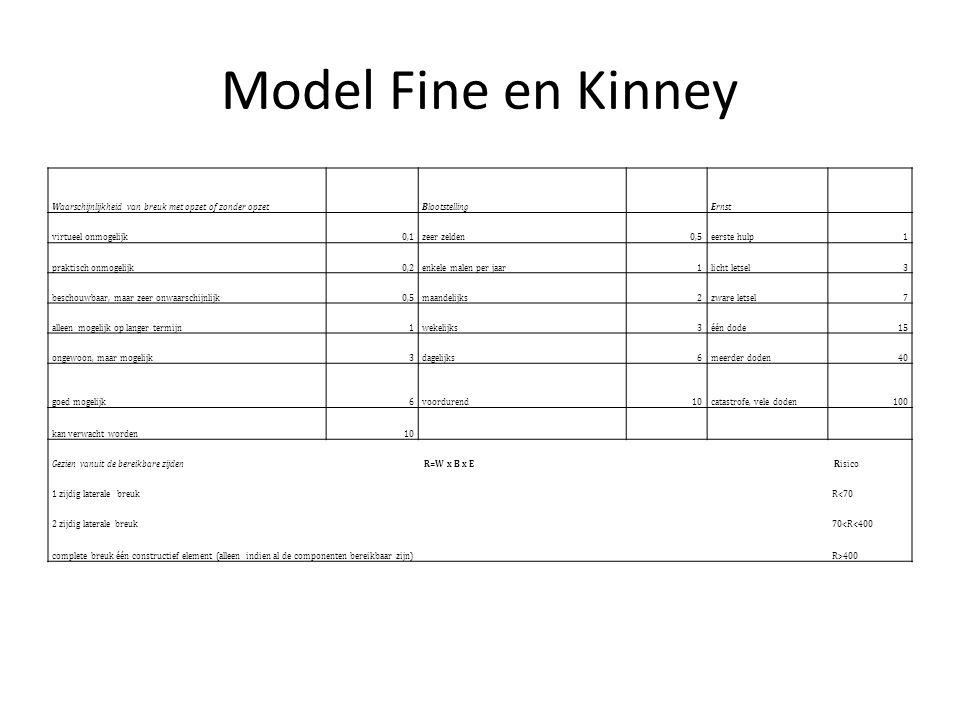 Model Fine en Kinney Waarschijnlijkheid van breuk met opzet of zonder opzet. Blootstelling. Ernst.