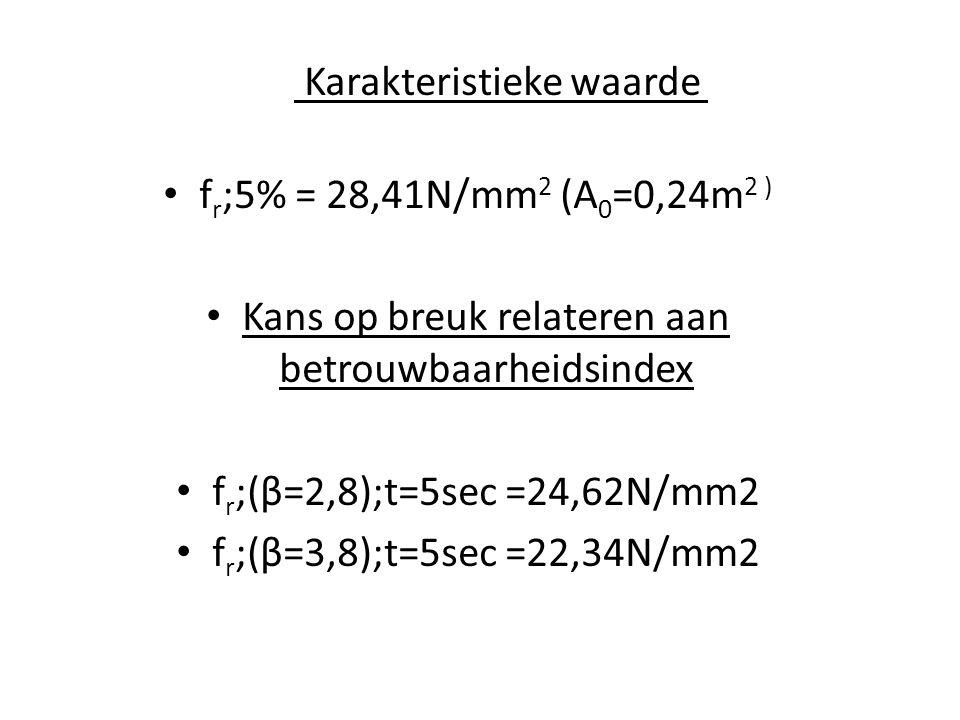 Karakteristieke waarde fr;5% = 28,41N/mm2 (A0=0,24m2 )