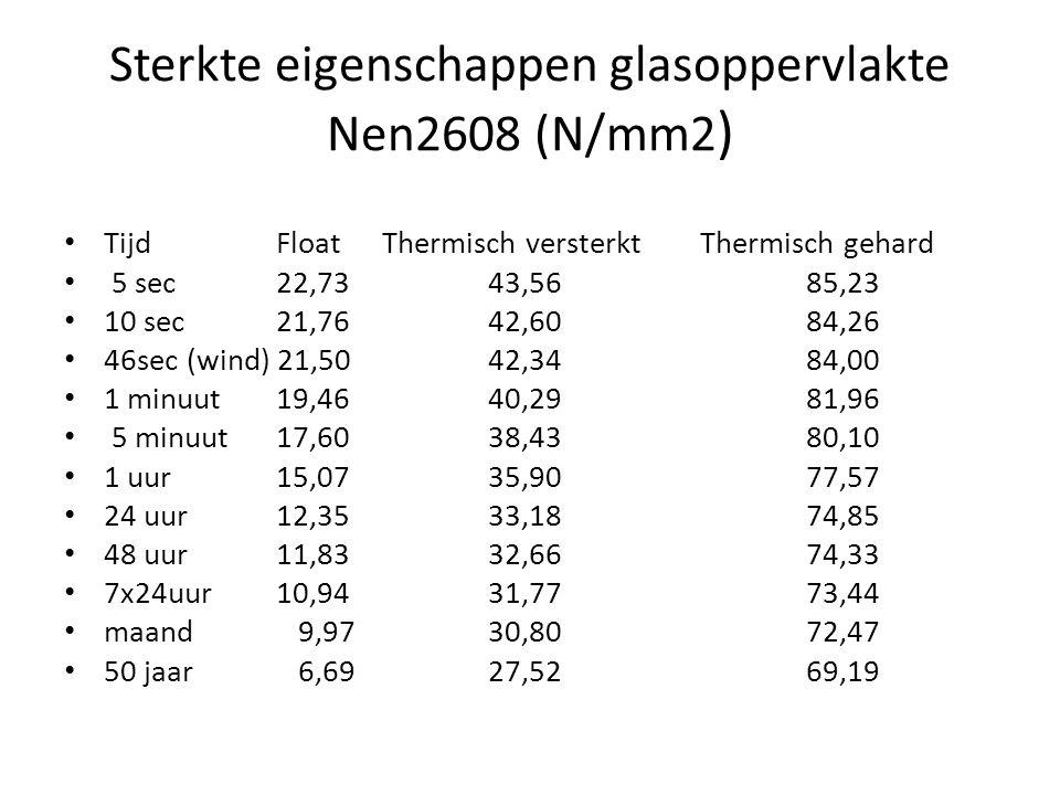 Sterkte eigenschappen glasoppervlakte Nen2608 (N/mm2)