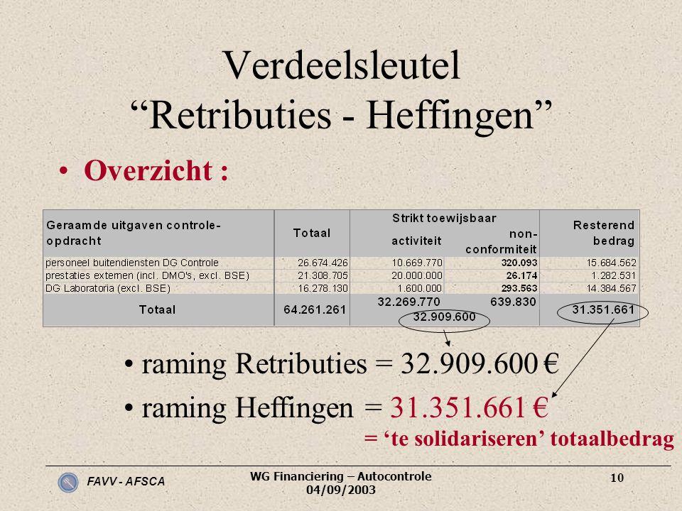 Verdeelsleutel Retributies - Heffingen