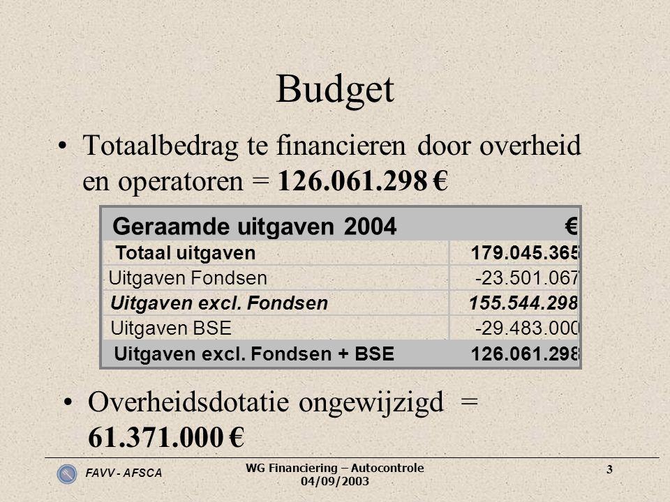 Uitgaven excl. Fondsen + BSE