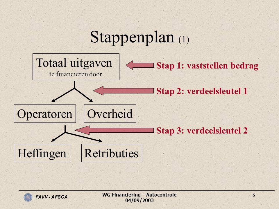 Stap 1: vaststellen bedrag WG Financiering – Autocontrole 04/09/2003