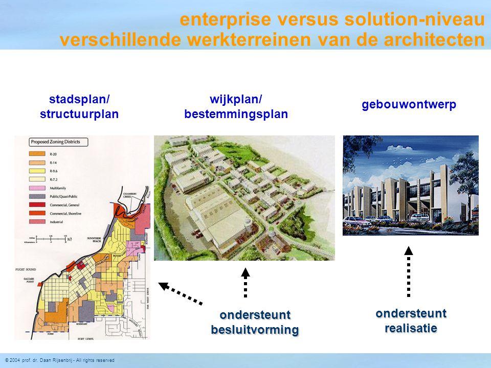 enterprise versus solution-niveau verschillende werkterreinen van de architecten