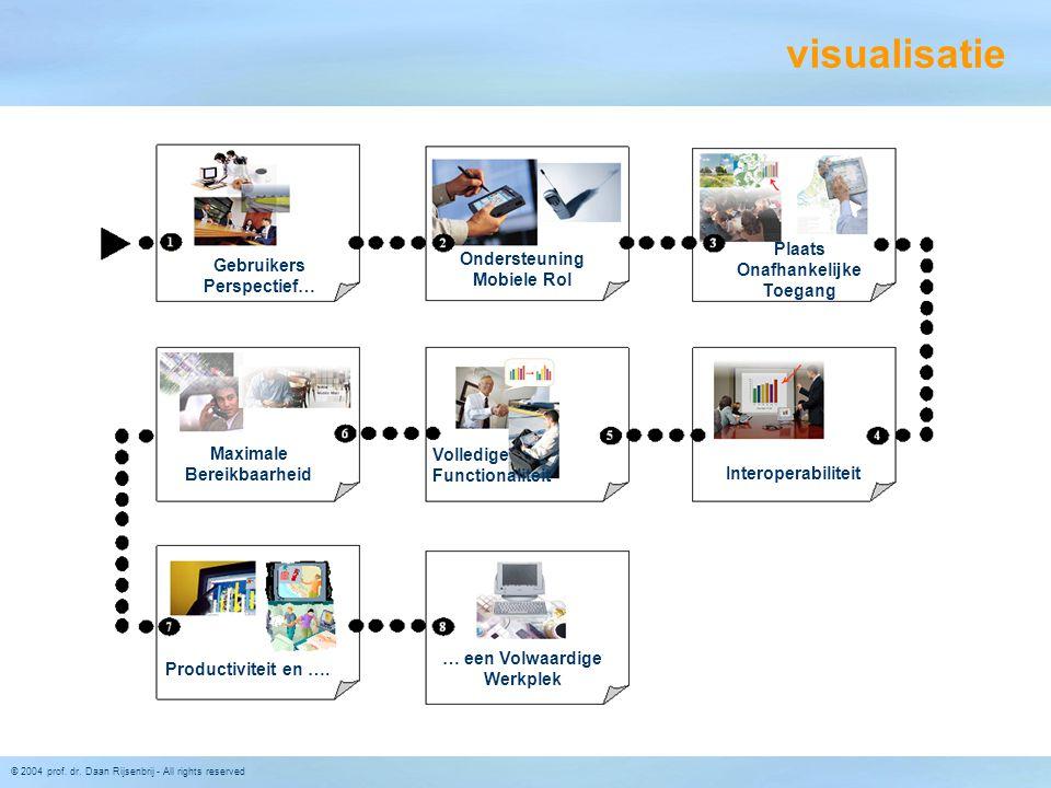 visualisatie Plaats Onafhankelijke Toegang Ondersteuning Mobiele Rol