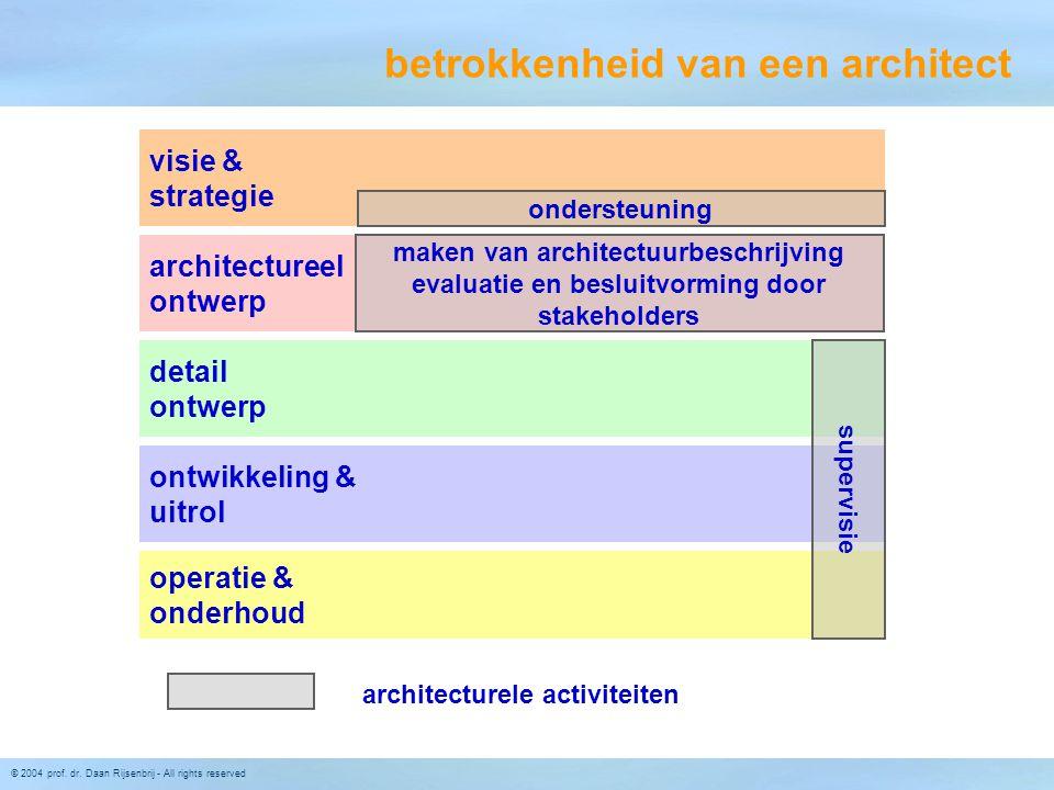 betrokkenheid van een architect