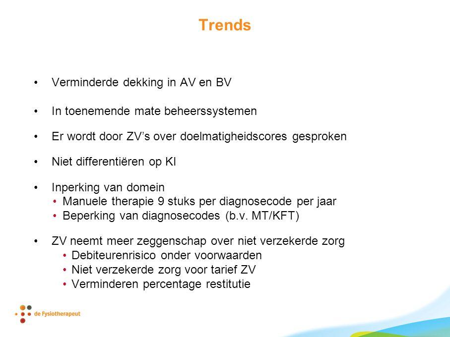 Trends Verminderde dekking in AV en BV