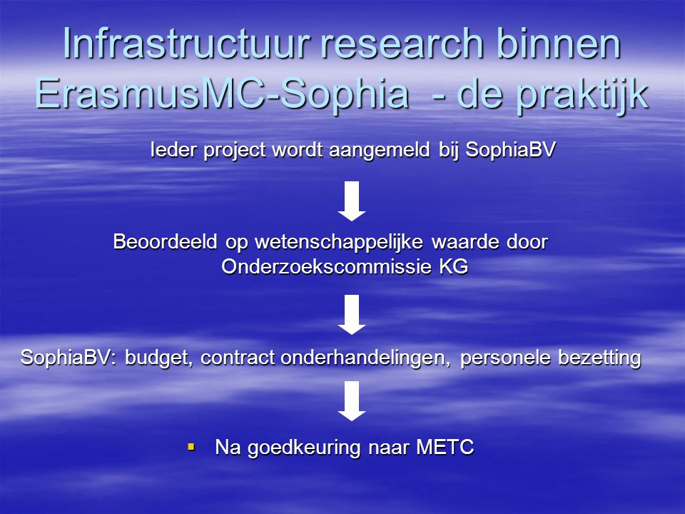 Infrastructuur research binnen ErasmusMC-Sophia - de praktijk