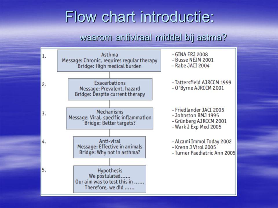 Flow chart introductie: waarom antiviraal middel bij astma