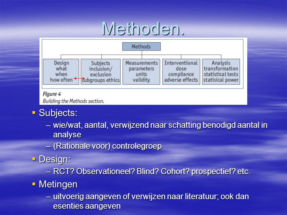Methoden. Subjects: Design: Metingen