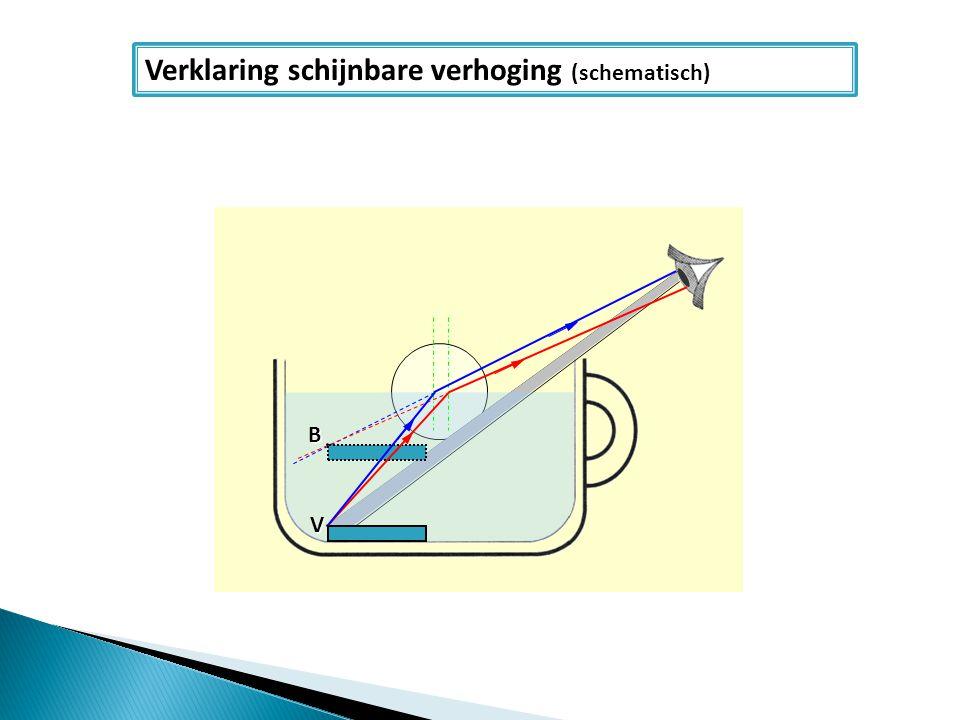 Verklaring schijnbare verhoging (schematisch)