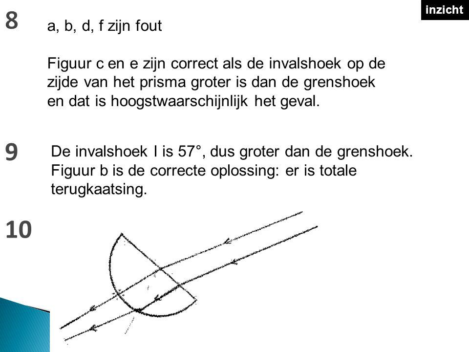 8 inzicht. a, b, d, f zijn fout.