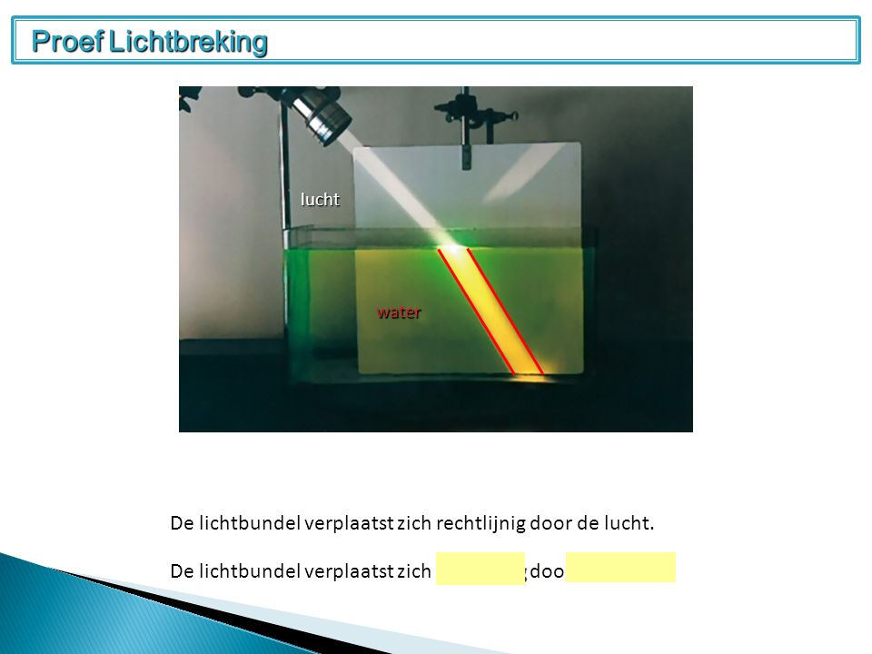 Proef Lichtbreking lucht. water. De lichtbundel verplaatst zich rechtlijnig door de lucht.