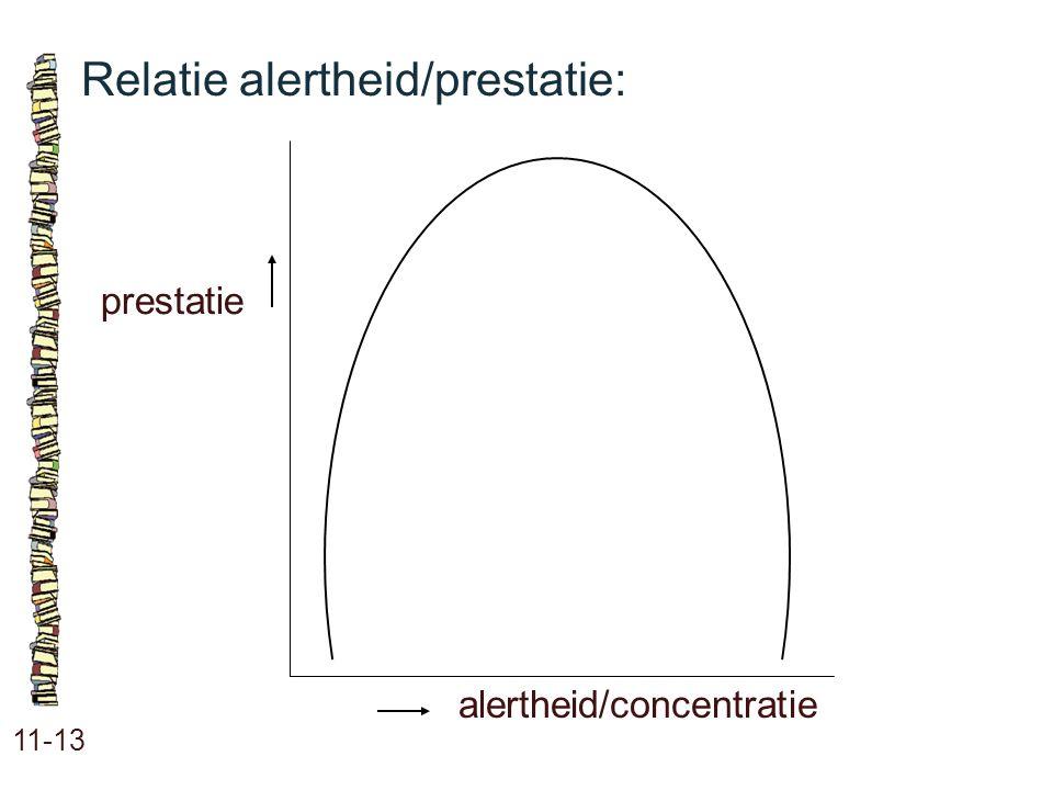 Relatie alertheid/prestatie: