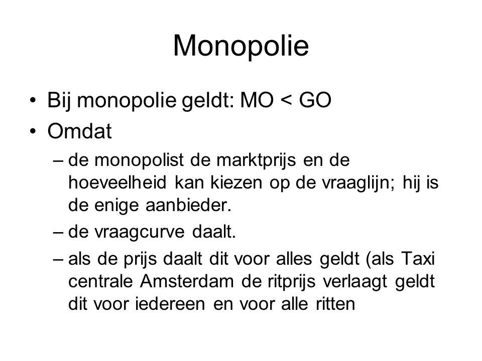 Monopolie Bij monopolie geldt: MO < GO Omdat