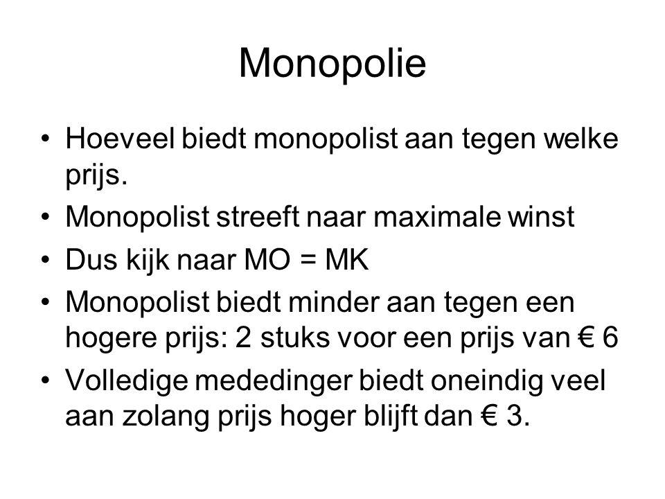 Monopolie Hoeveel biedt monopolist aan tegen welke prijs.