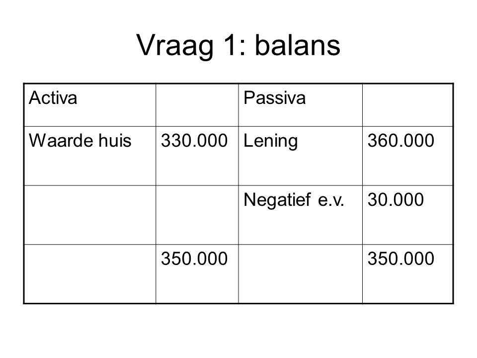 Vraag 1: balans Activa Passiva Waarde huis 330.000 Lening 360.000