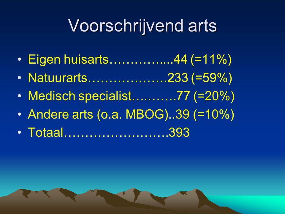 Voorschrijvend arts Eigen huisarts…………....44 (=11%)