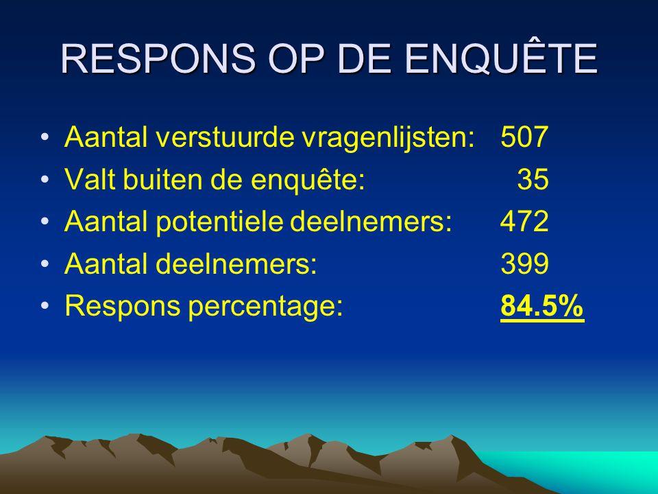 RESPONS OP DE ENQUÊTE Aantal verstuurde vragenlijsten: 507