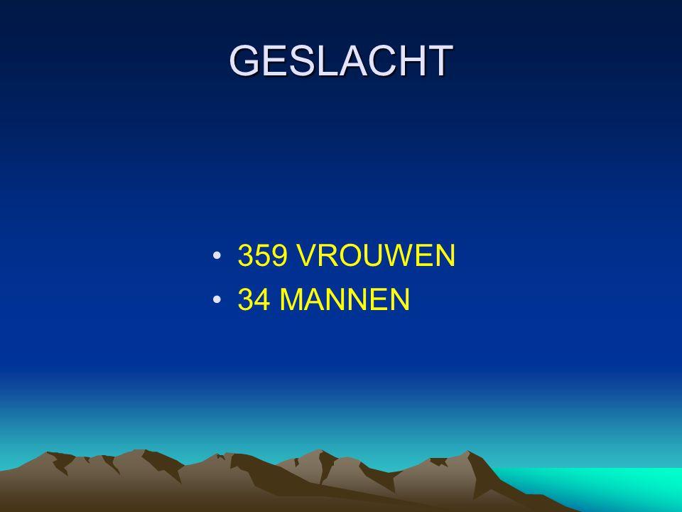 GESLACHT 359 VROUWEN 34 MANNEN