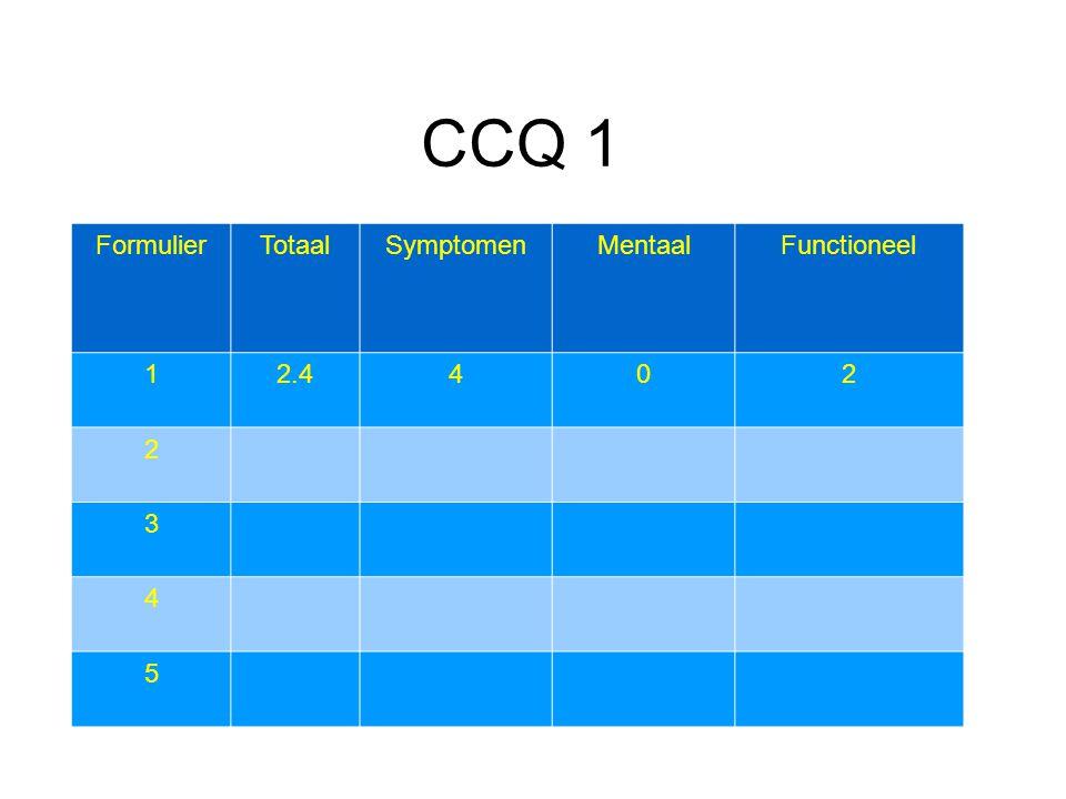 CCQ 1 Formulier Totaal Symptomen Mentaal Functioneel 1 2.4 4 2 3 5 20