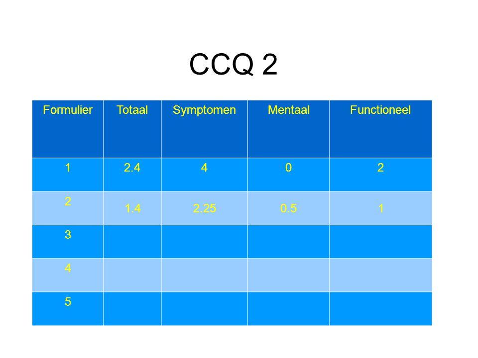 CCQ 2 Formulier Totaal Symptomen Mentaal Functioneel 1 2.4 4 2 1.4