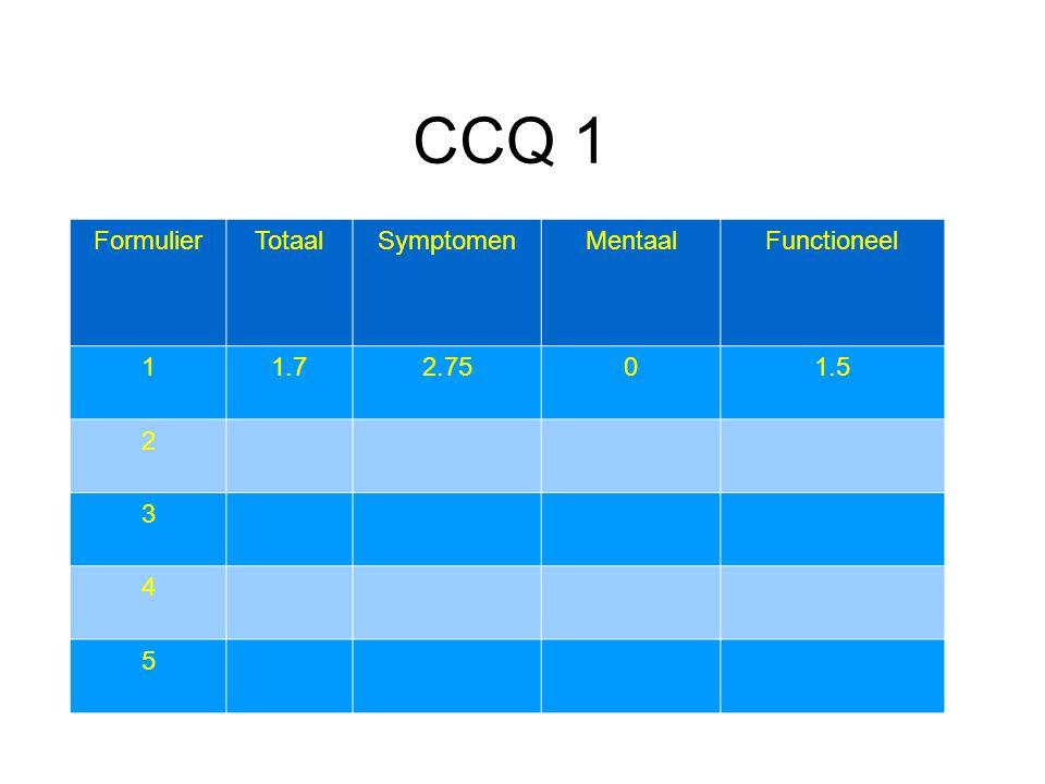 CCQ 1 Formulier Totaal Symptomen Mentaal Functioneel 1 1.7 2.75 1.5 2