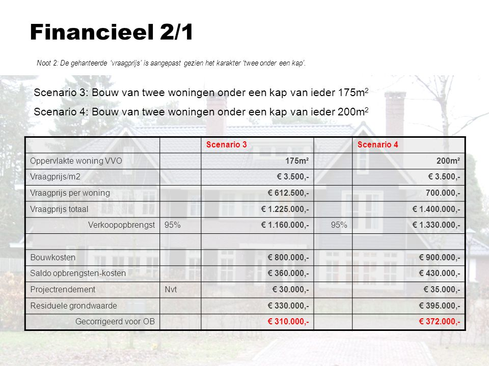 Financieel 2/1 Noot 2: De gehanteerde 'vraagprijs' is aangepast gezien het karakter 'twee onder een kap'.