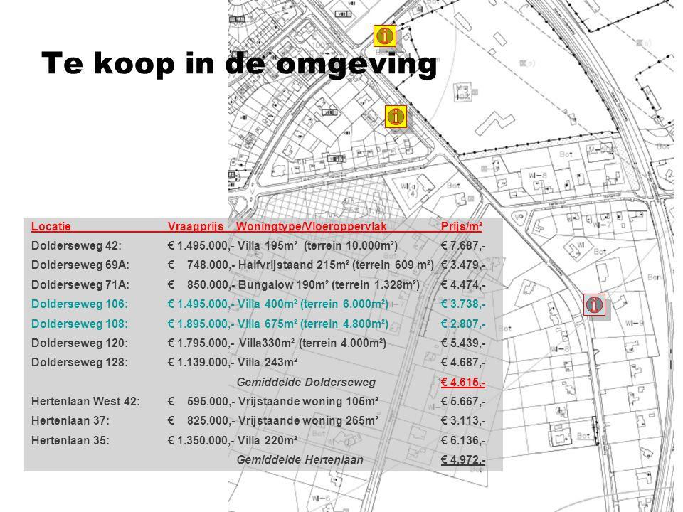 Te koop in de omgeving Locatie Vraagprijs Woningtype/Vloeroppervlak Prijs/m².