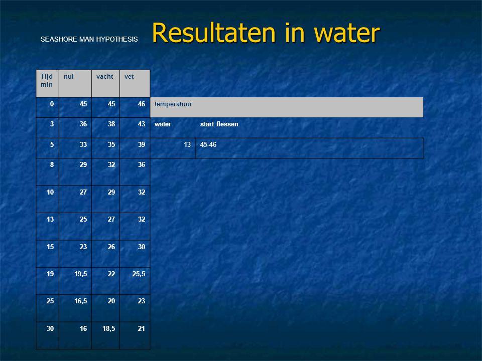 Resultaten in water SEASHORE MAN HYPOTHESIS Tijd min nul vacht vet 45