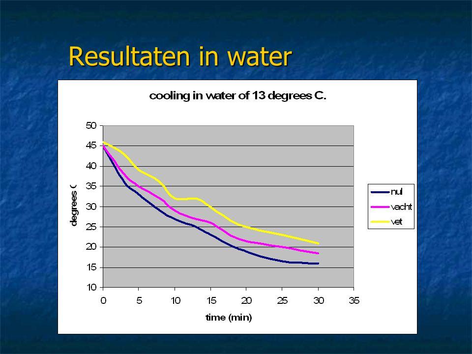 Resultaten in water