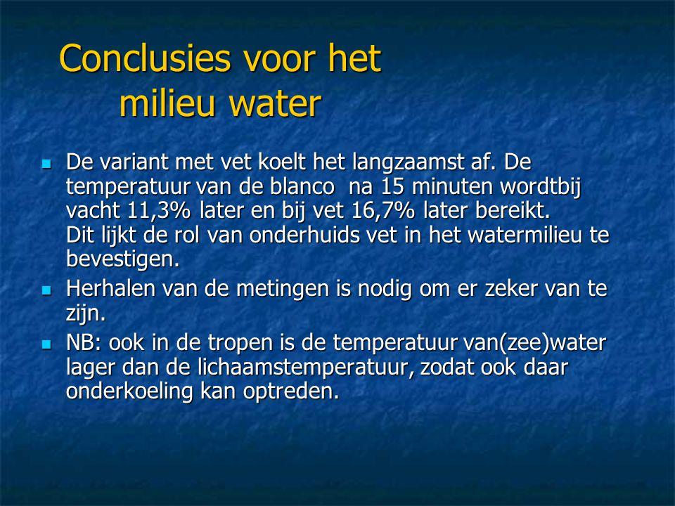 Conclusies voor het milieu water