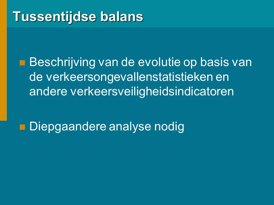 Tussentijdse balans Beschrijving van de evolutie op basis van de verkeersongevallenstatistieken en andere verkeersveiligheidsindicatoren.