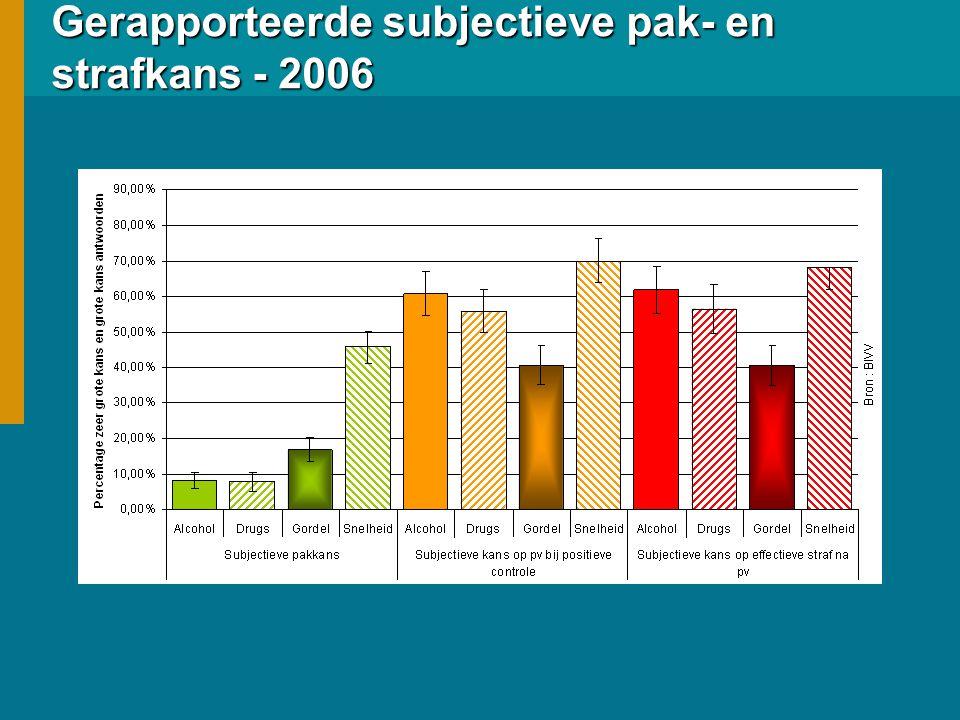 Gerapporteerde subjectieve pak- en strafkans - 2006