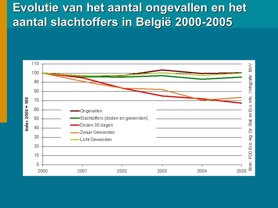 Evolutie van het aantal ongevallen en het aantal slachtoffers in België 2000-2005