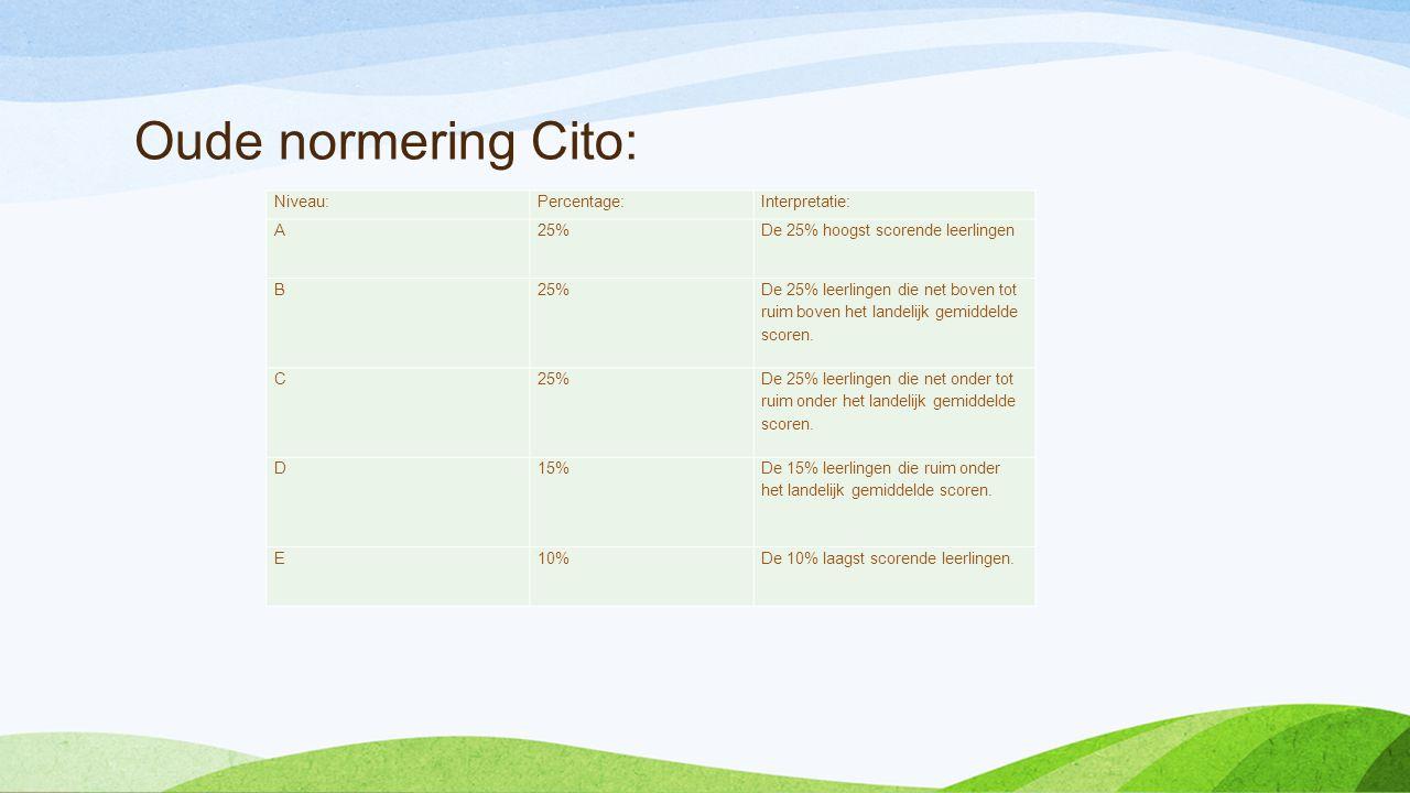 Oude normering Cito: Niveau: Percentage: Interpretatie: A 25%