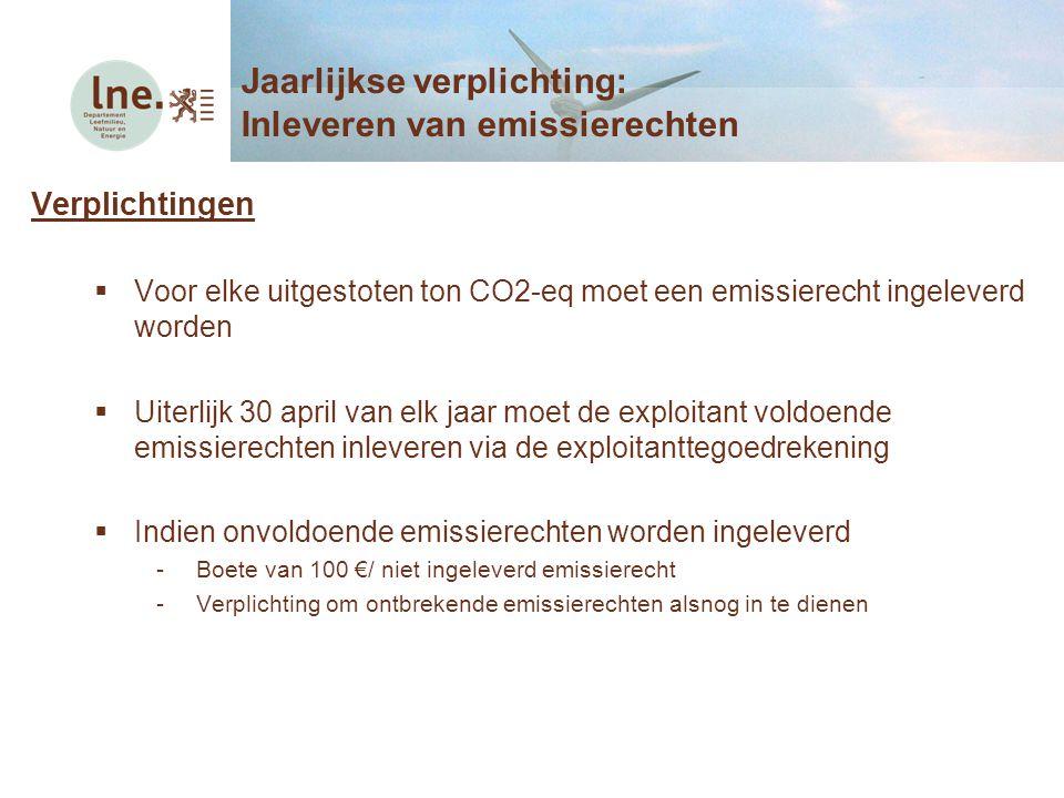 Jaarlijkse verplichting: Inleveren van emissierechten