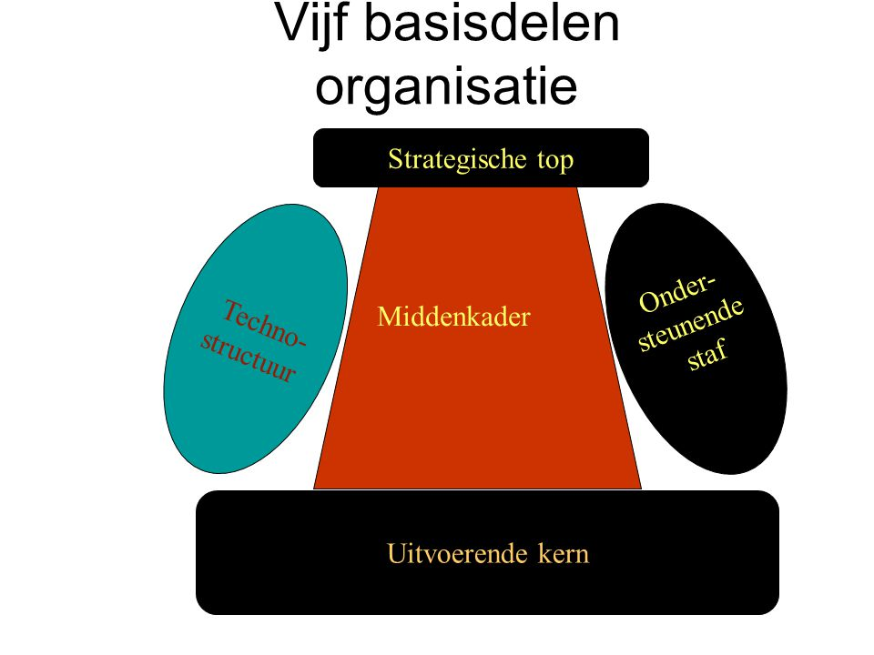 Vijf basisdelen organisatie