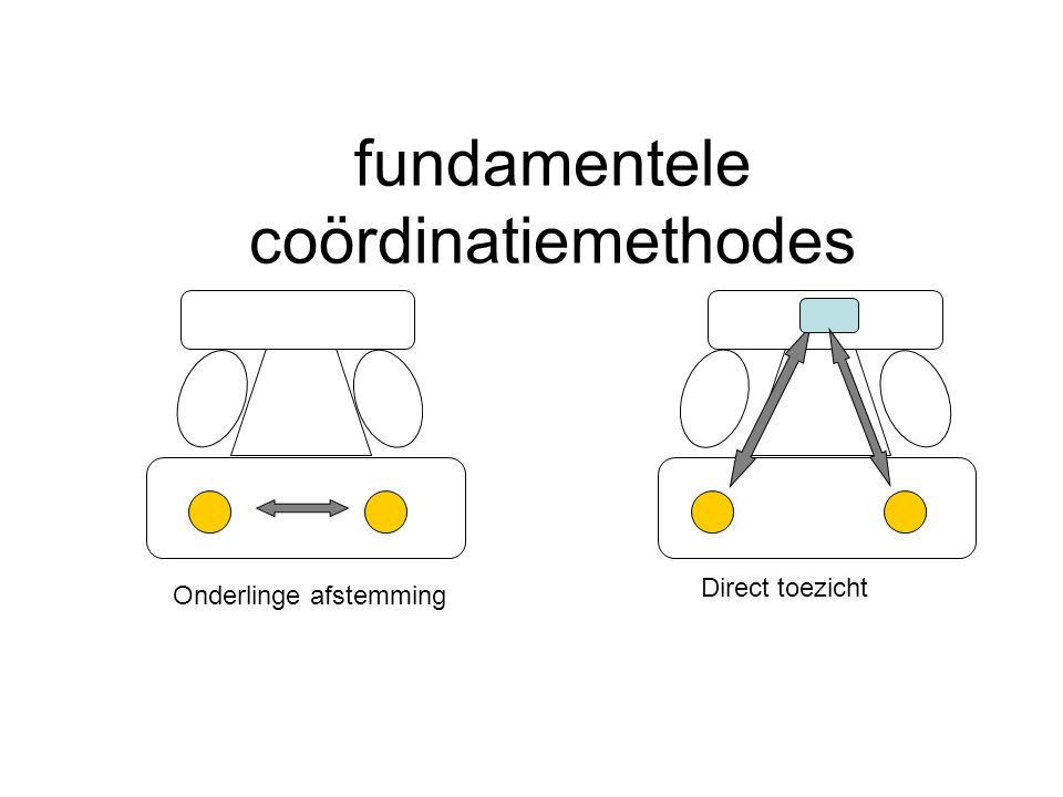 fundamentele coördinatiemethodes