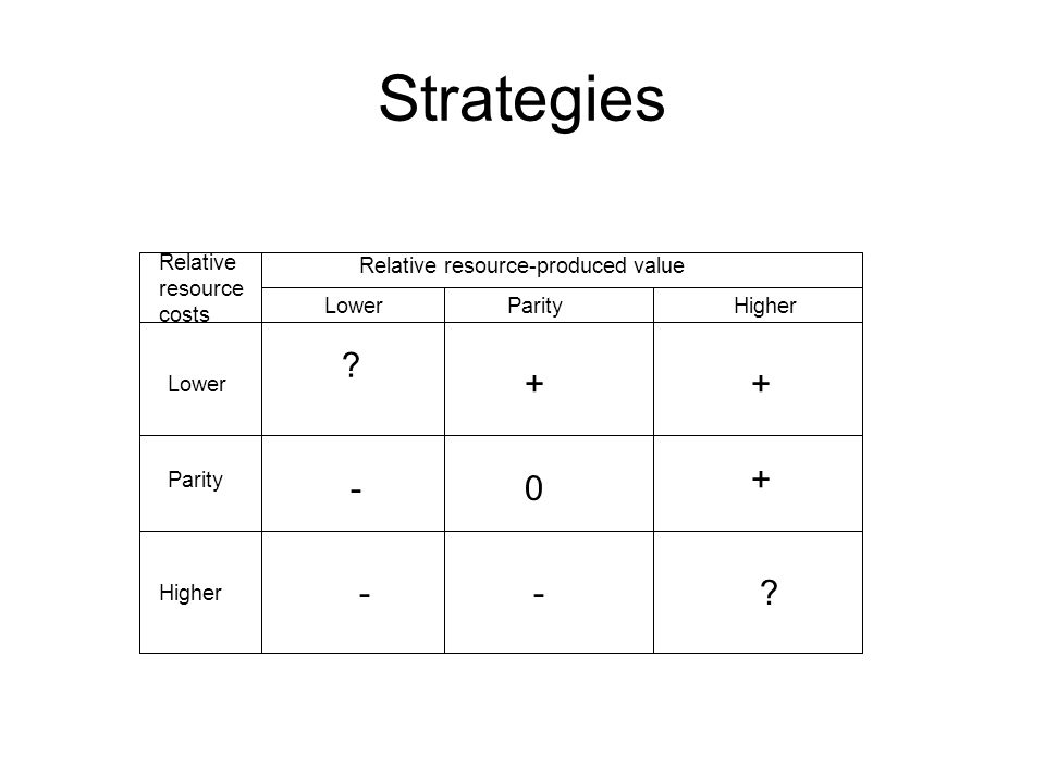 Strategies + + + - - - Relative resource costs
