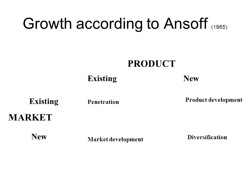 Growth according to Ansoff (1965)