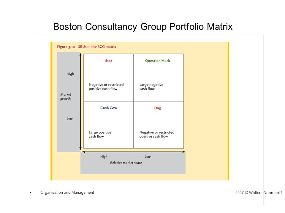 Boston Consultancy Group Portfolio Matrix