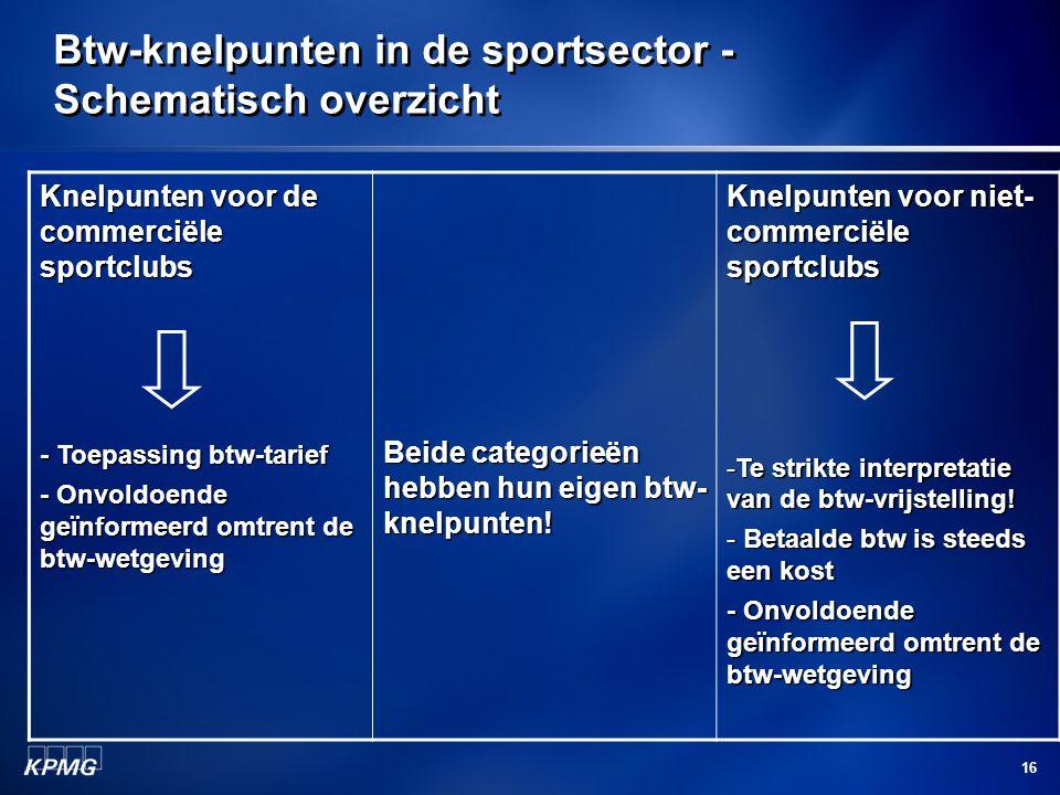 Btw-knelpunten in de sportsector - Schematisch overzicht