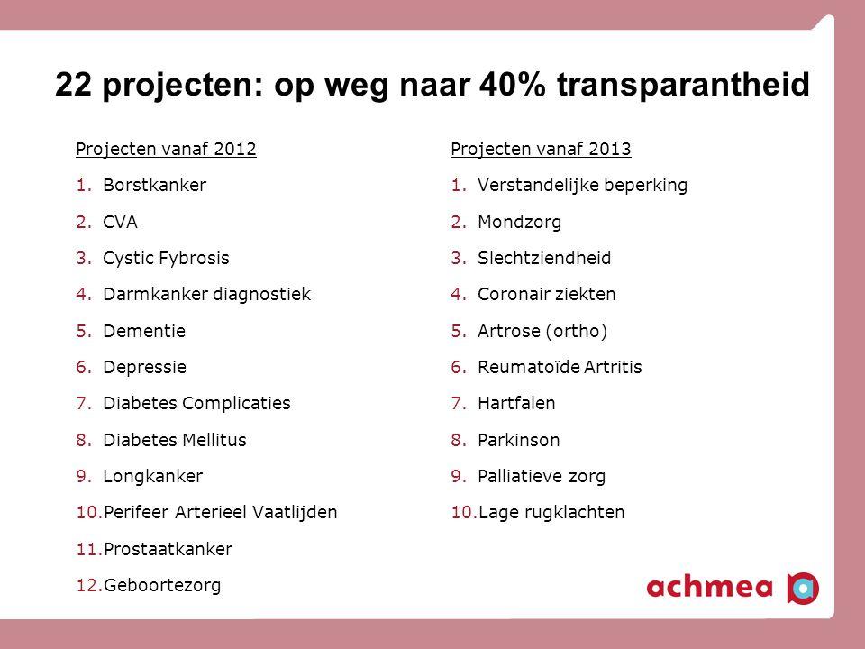 22 projecten: op weg naar 40% transparantheid