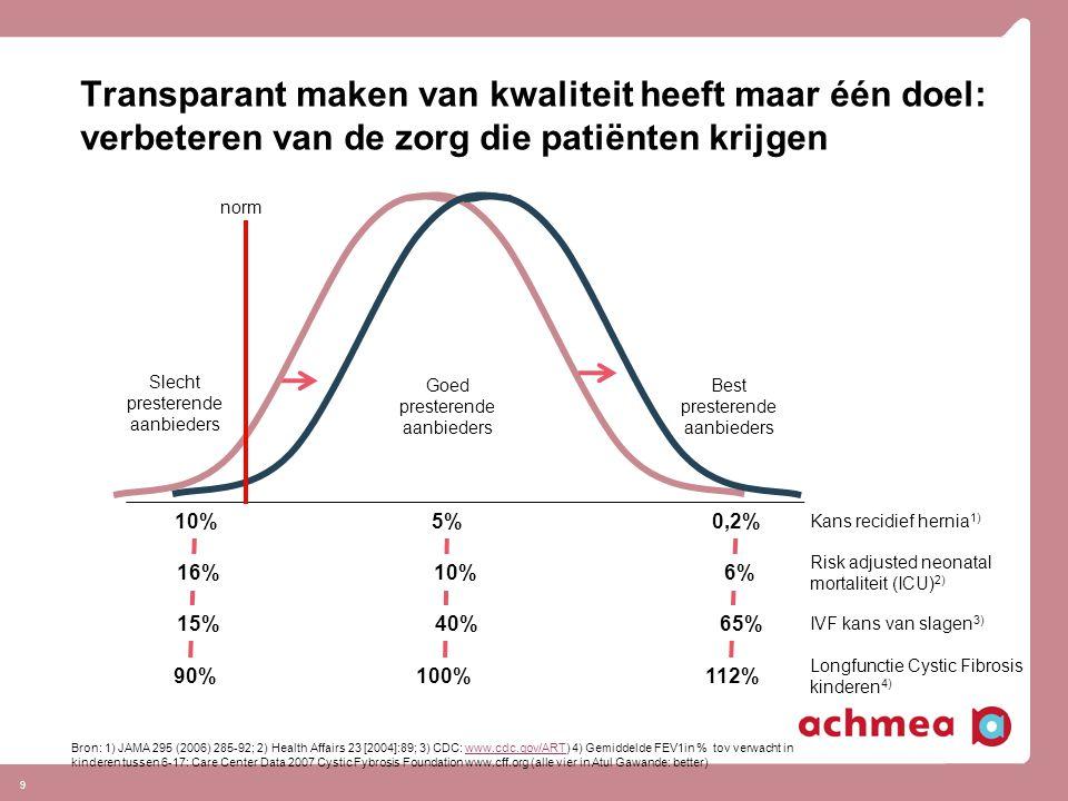 Transparant maken van kwaliteit heeft maar één doel: verbeteren van de zorg die patiënten krijgen